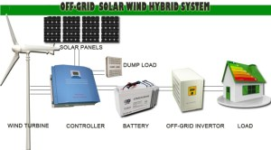 Free Energy Generator! 3kw 5kw Wind Power Generator Kit,Wind Generator For Rresidential And