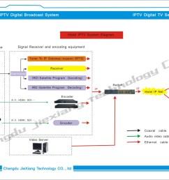 4 in 1 video encoder ip encoder cable tv digital encoder [ 1494 x 1110 Pixel ]