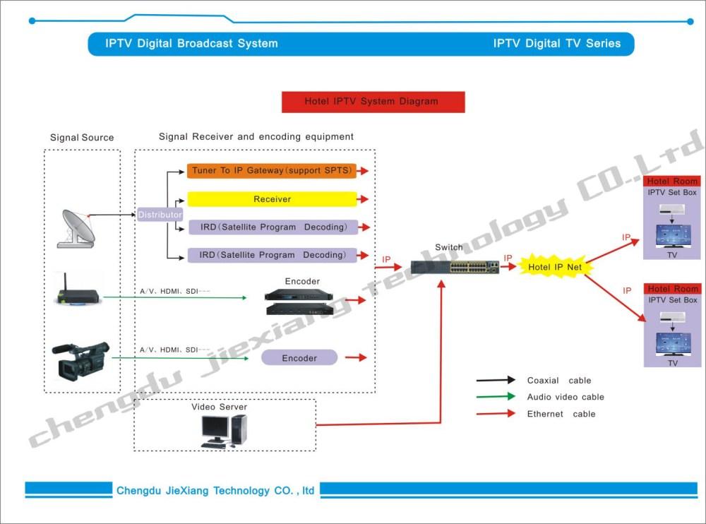 medium resolution of 4 in 1 video encoder ip encoder cable tv digital encoder