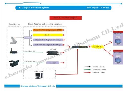 small resolution of 4 in 1 video encoder ip encoder cable tv digital encoder