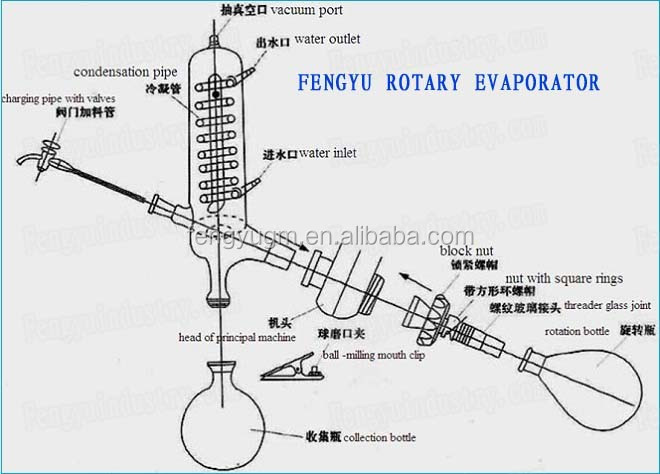 10l Explosion-proof Laboratory Rotary Evaporator For