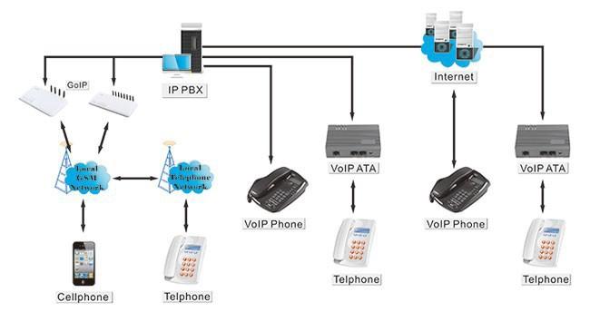 ip pbx diagram