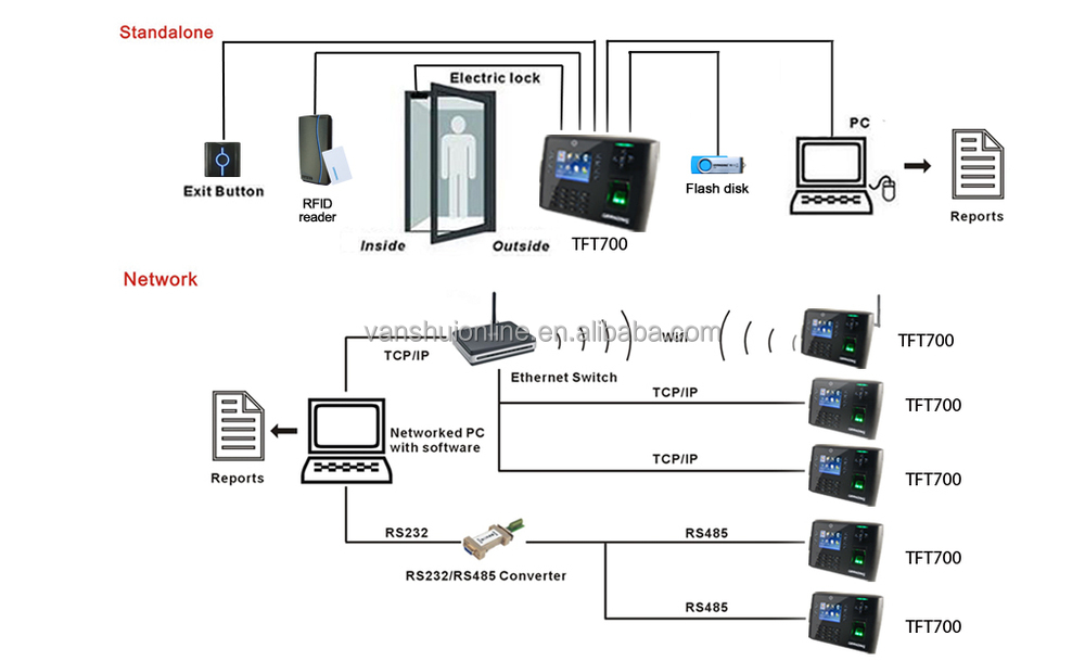 Biometric Fingerprint Scanner Door Access Control System