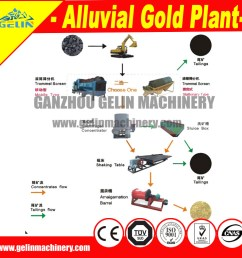 complete alluvial tin mining separation machine for tin processing [ 1000 x 1000 Pixel ]