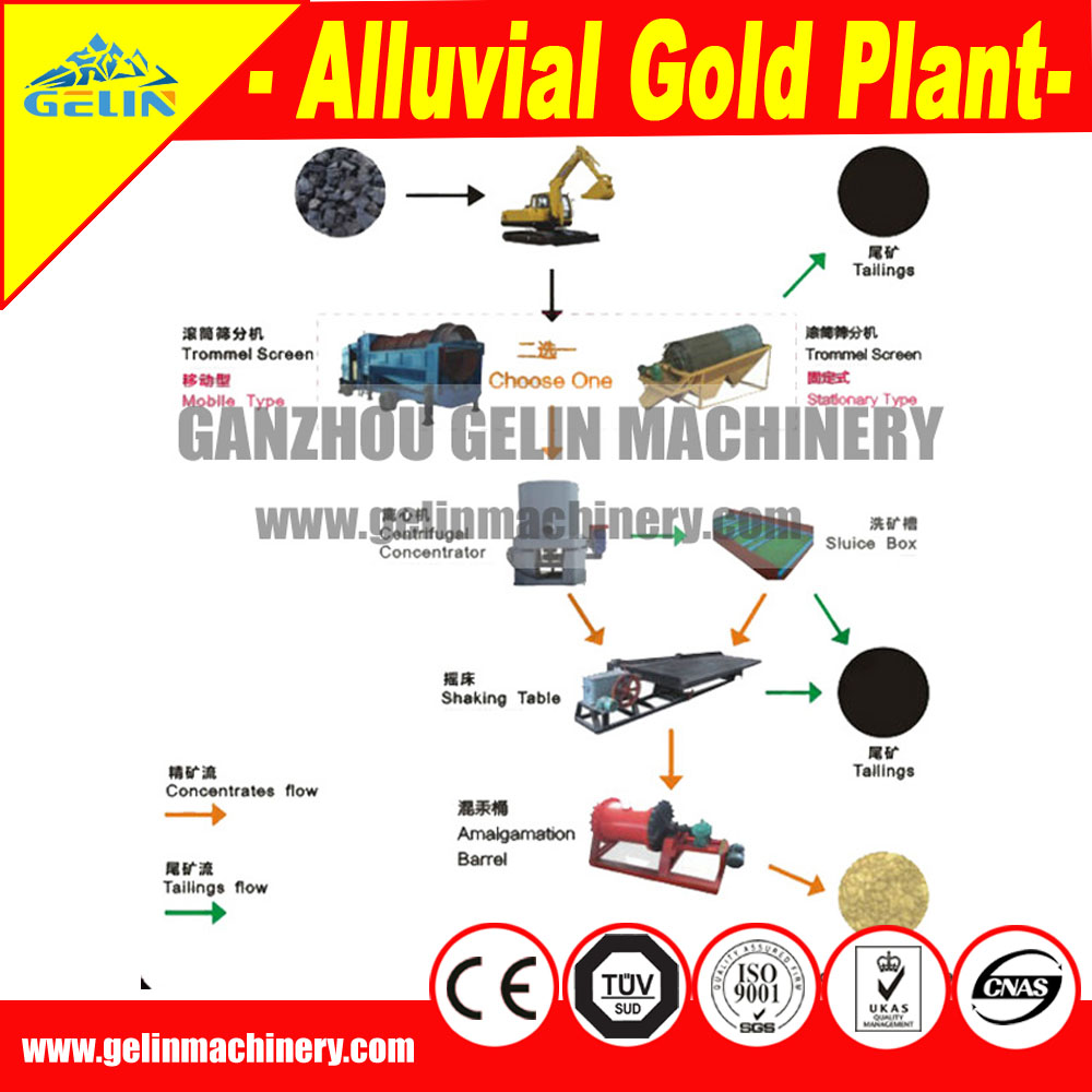 hight resolution of complete alluvial tin mining separation machine for tin processing