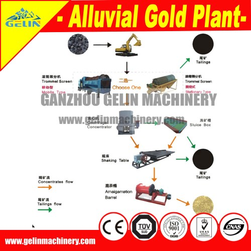 small resolution of complete alluvial tin mining separation machine for tin processing