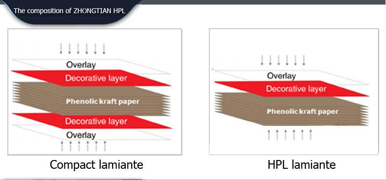 HPL Compact Laminate Toilet Partition Cubicles