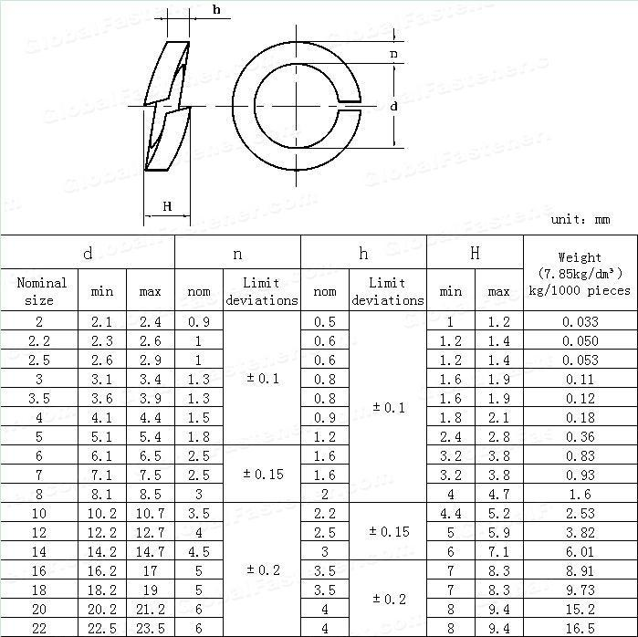 Maodong Fasteners M36 Din 127 Steel Zinc Plated Spring