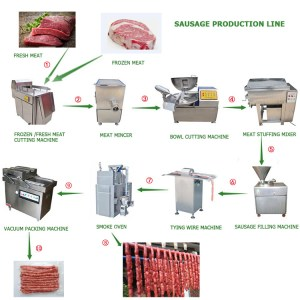 The Complete Sausage Production Line  Buy Sausage Production Line,Sausage Filling Line,Sausage
