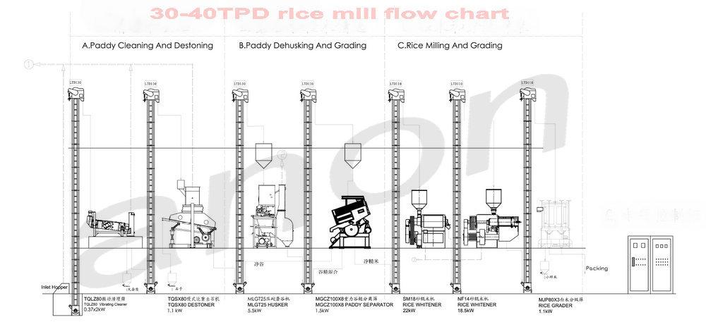 Anon Rice Mill Plant 30-40t/d Satake Rice Mill Satake Rice