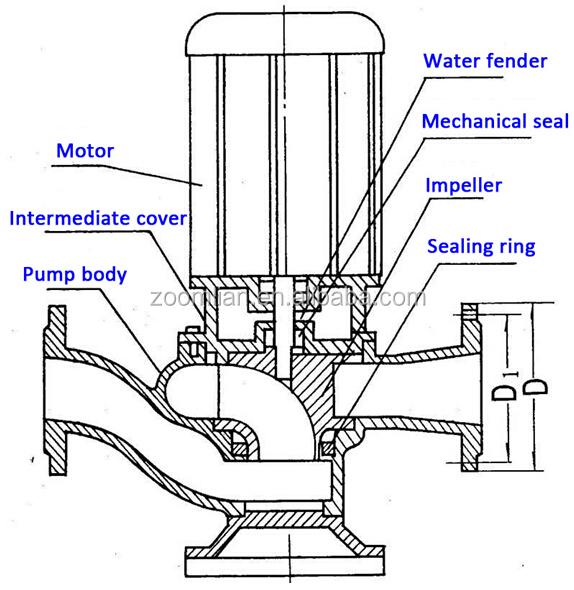 Gw Centrifugal Sewage Pumps/vertical Inline Sewage
