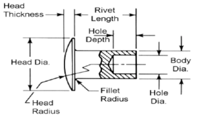 304 316 Stainless Steel Rivets,Tubular Rivet,Semi Tubular