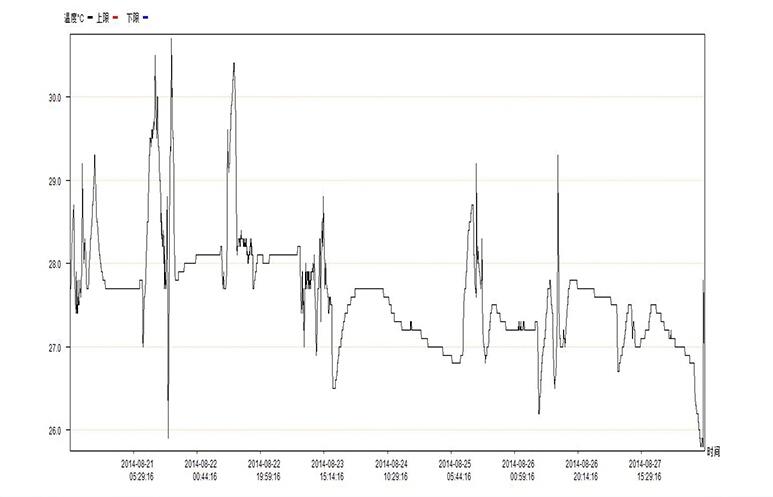 Elitech Rc-5 Refrigerator Temperature Recording Meter