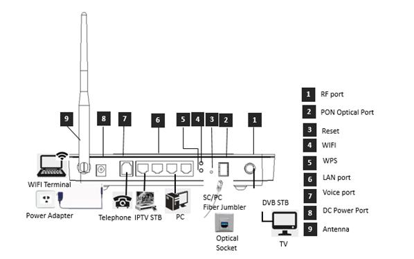 Cheaper Price FTTH GPON ONT Modem CM8147F 4FE+1POTS + CATV