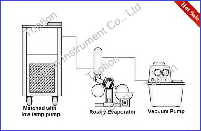 Hot Selling Re-5000 Vacuum Rotary Evaporator 5l With