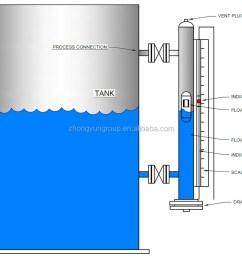 level gauge jpg  [ 1000 x 858 Pixel ]