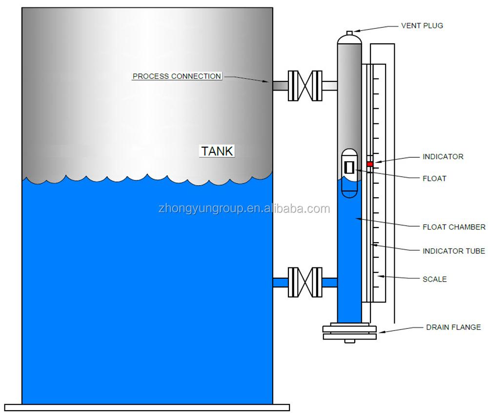 hight resolution of level gauge jpg