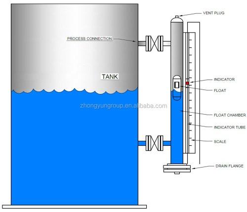 small resolution of level gauge jpg