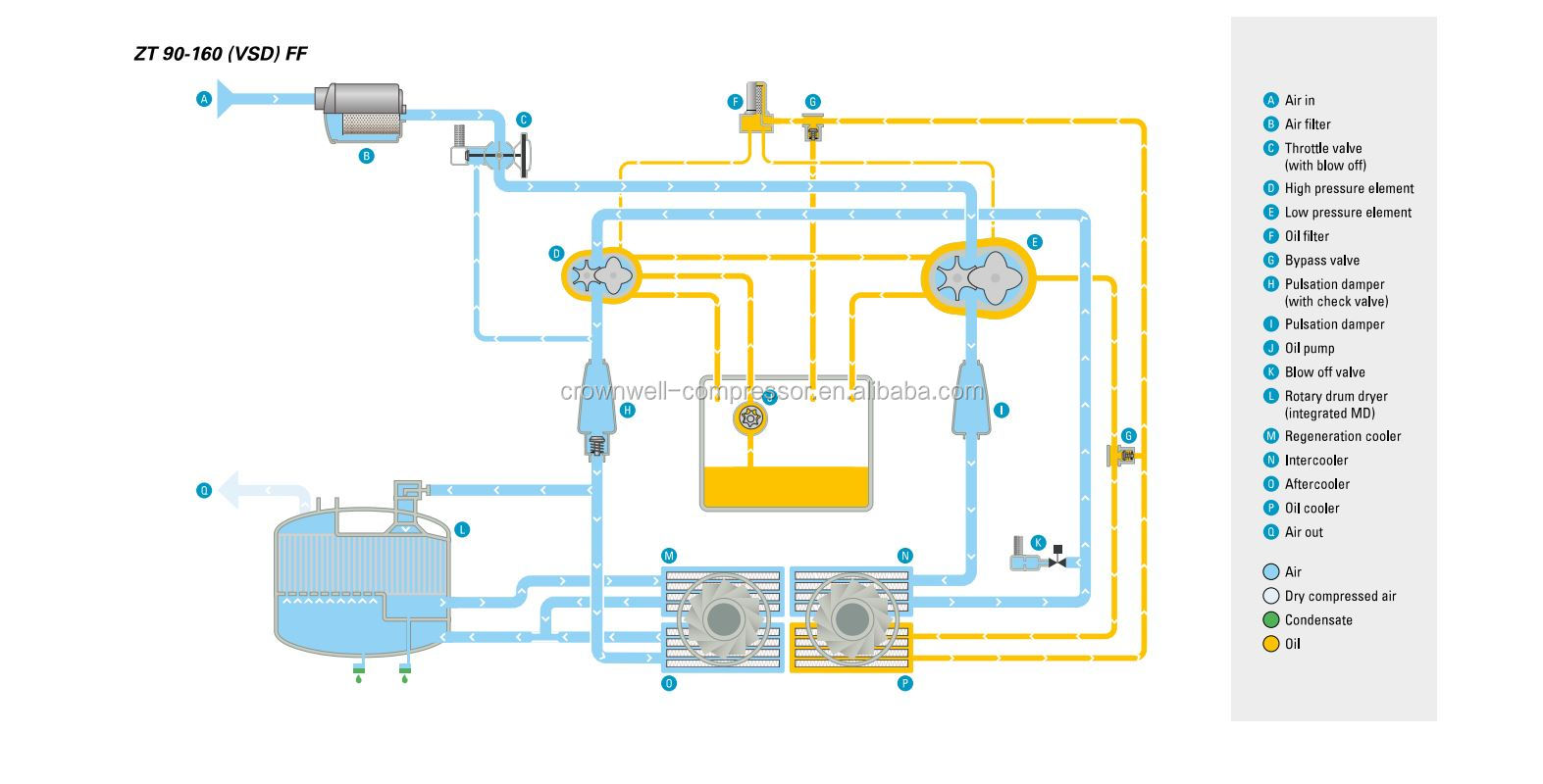 hight resolution of atlas copco zt 132 zt132 50hz 60hz 7 5 8 6 10 bar oil free rotary screw