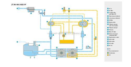 small resolution of atlas copco zt 132 zt132 50hz 60hz 7 5 8 6 10 bar oil free rotary screw