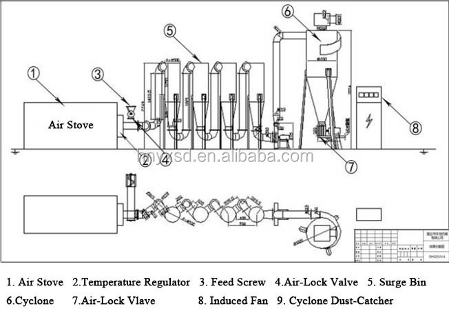 Wood Sawdust Rotary Air Flow Dryer And Rice Husk Drying