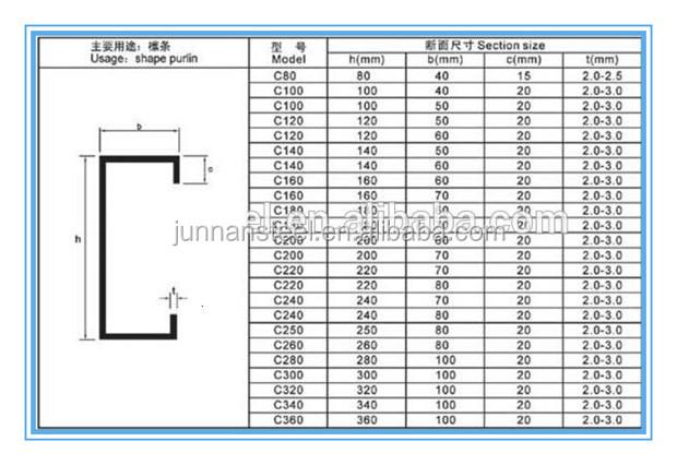 Best C Channel Steel Dimensions Steel Channel Sizes Pdf U - Ofertasvuelo