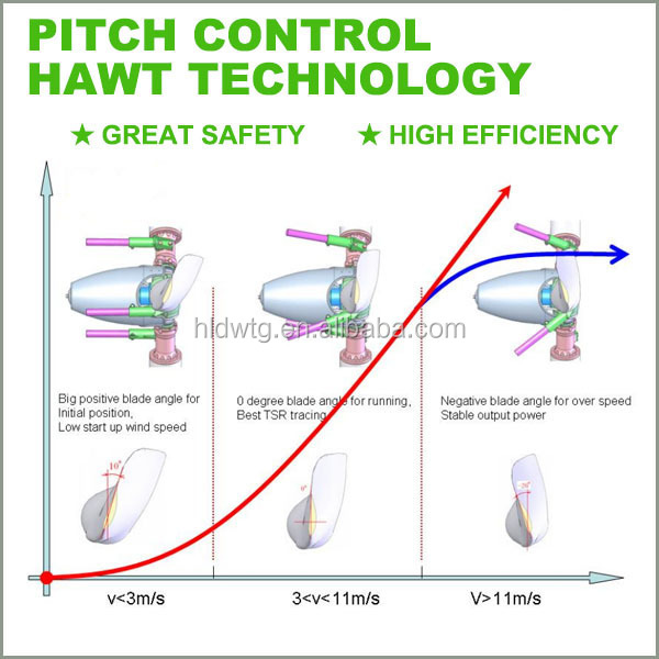 mechanical wave diagram sap architecture centrifugal variable pitch control small wind turbine/wind generator 2kw 3kw 5kw permanent ...