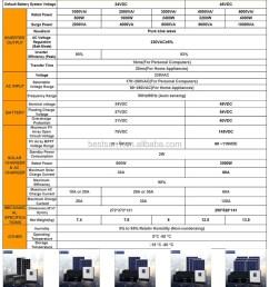 bestsun 5000w power inverter dc 12v ac 220v circuit diagram  [ 802 x 1353 Pixel ]