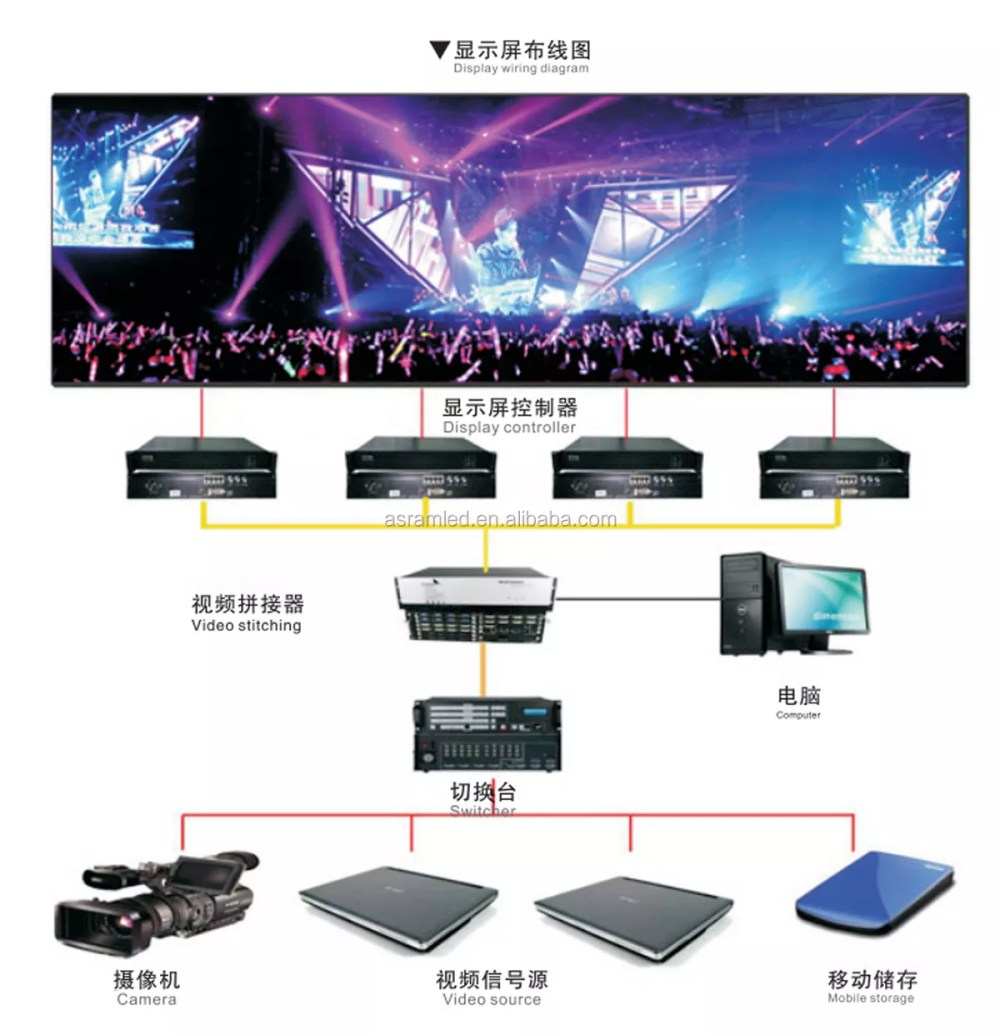 medium resolution of dip smd hd p8 p10 p12 p16 p20 p25 outdoor led display led screen
