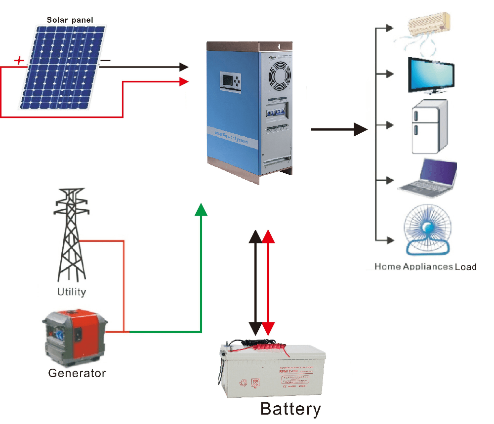 hight resolution of 30kw off grid solar power system home solar panel kit 5kw 10kw 20kw 30kw solar off