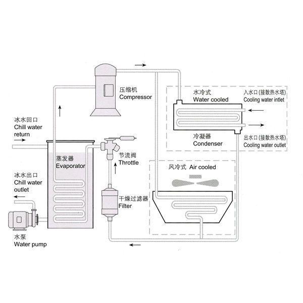 Alto Rendimiento Industrial Refrigerado Por Agua Co2