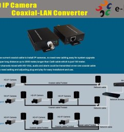 ip converter network extender coax cat 5 network tcp ip pelco axis two wire [ 1200 x 1048 Pixel ]