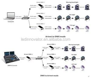 Dmx Console Compatible 1 Universe Dmx Art Controller  Buy Dmx Led Controller,1 Dmx Universe