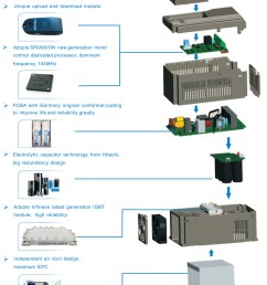 frecon fr100 11kw 380v 3 phase inverter ac drive [ 999 x 1321 Pixel ]