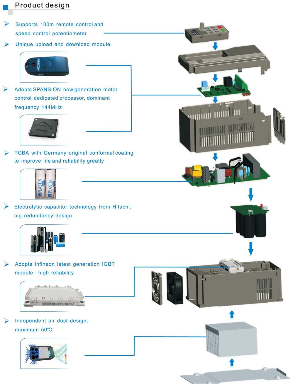 medium resolution of frecon fr100 11kw 380v 3 phase inverter ac drive