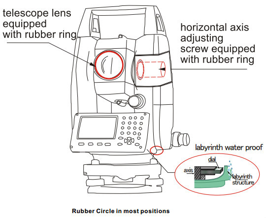 Sanding STS-752R Used Total Station with Dual Axis