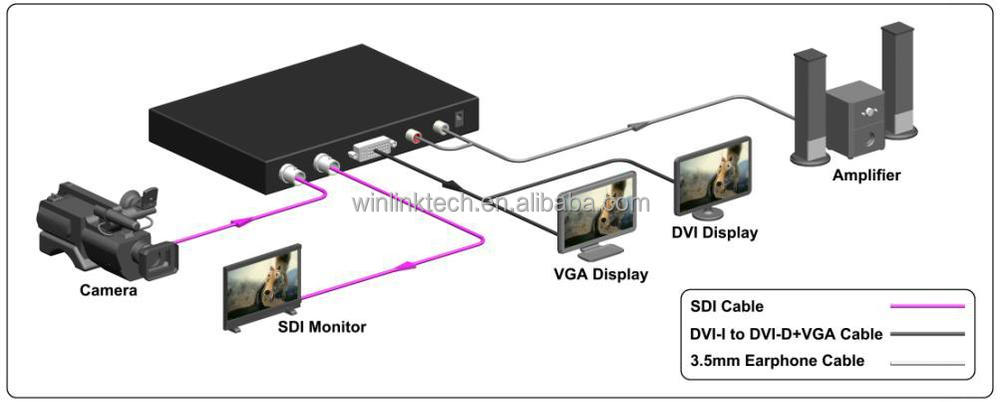 3g Sdi To Dvi/vga Scaler Converter Support Sdi Splitter