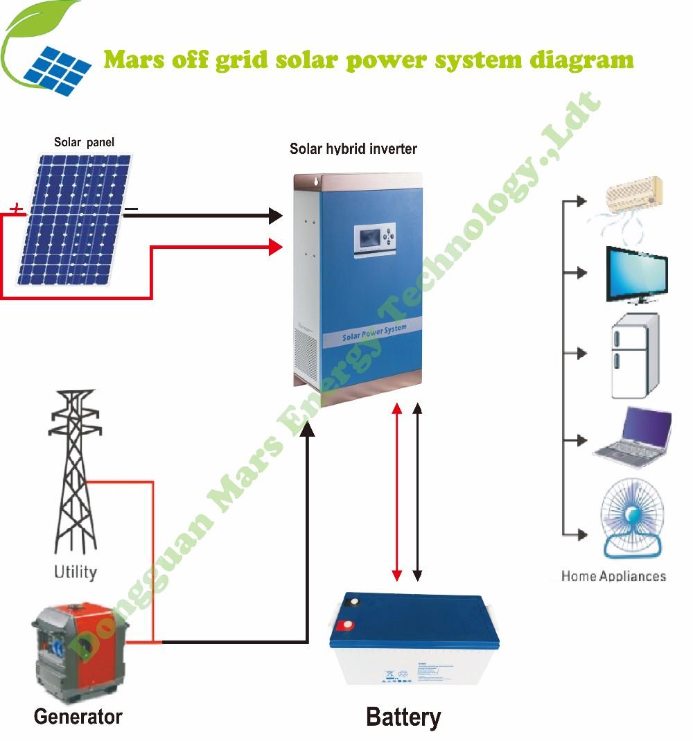 medium resolution of 8000w generator wiring diagram 24 volts inverter diagram