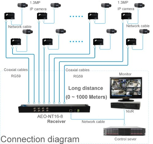 small resolution of 10 100 1000m 8ch rackmounted eoc ethernet over coax ip coaxial video converter for