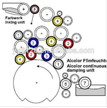 Heidelberg Roller/printing Machine Spare Parts/printing
