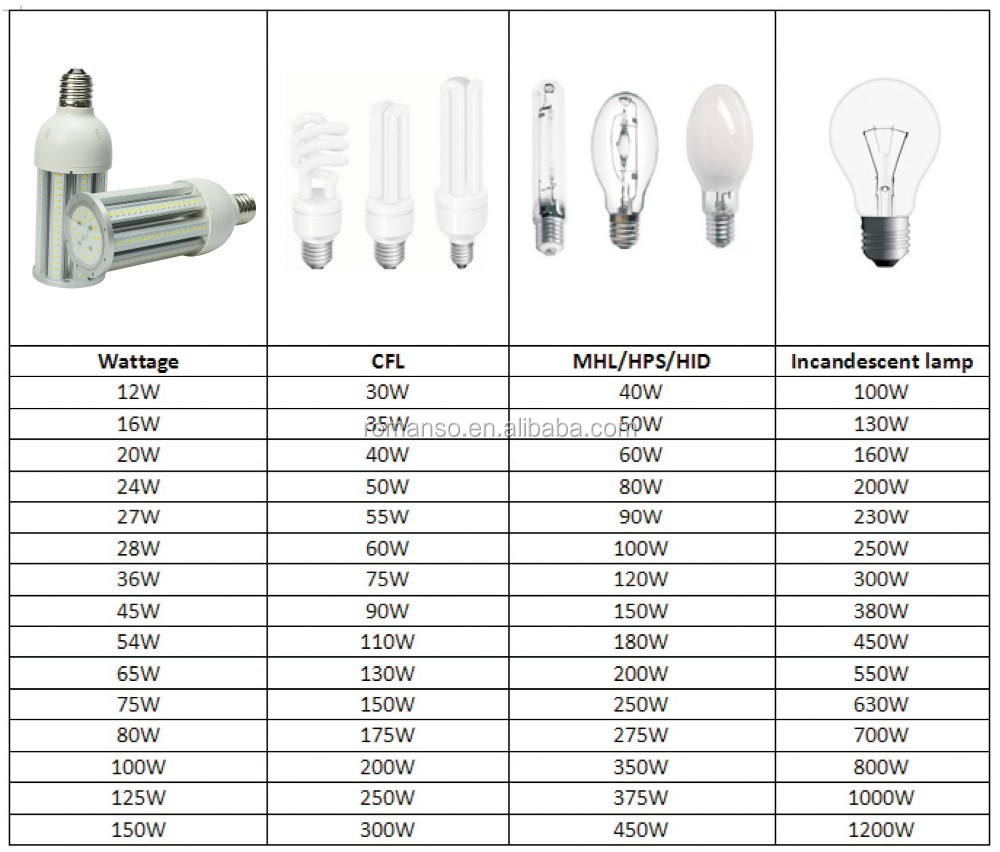 Alibaba Express 220v Led 12w To 150w Corn Light With