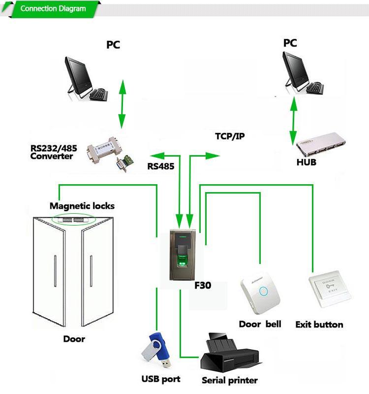 Turnstile Fingerprint Sdk Open Source Network Access Control