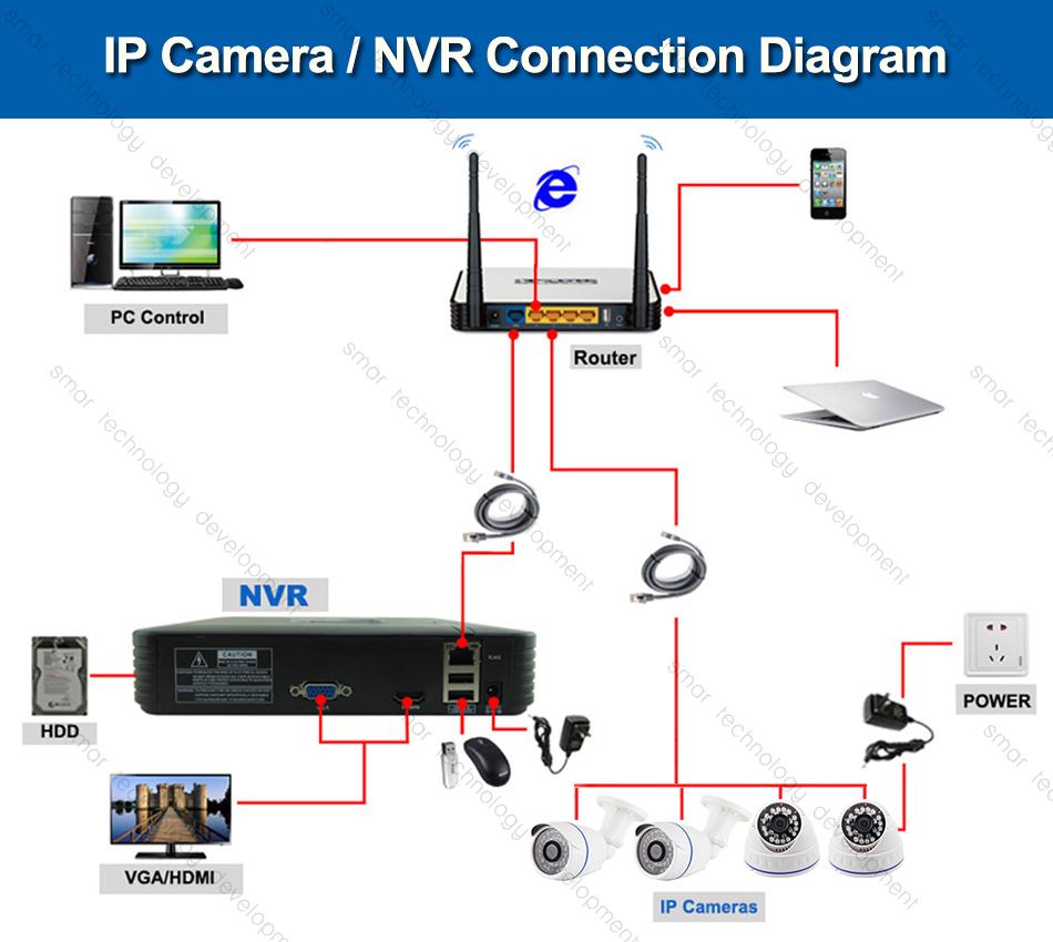 HTB1hoTRgmfD8KJjSszhq6zIJFXam Smar H.265 POE 2MP IP Camera Outdoor Waterproof CCTV 1080P 20fps HD 720P H.264 Network Bullet Camera 2.8mm Wide Lens P2P Onvif