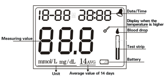 Best Glucose Meters Digital Blood Test Home Free Glucose