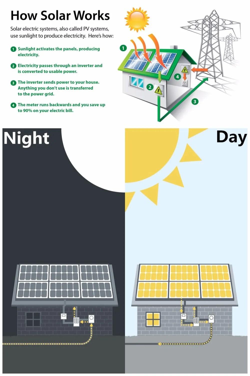 medium resolution of sunel residential use 8000watt 8kw solar powered solar air conditioner price