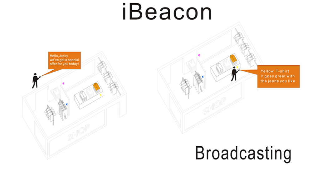 New Marketing Bluetooth Advertisement Ibeacon Tag For
