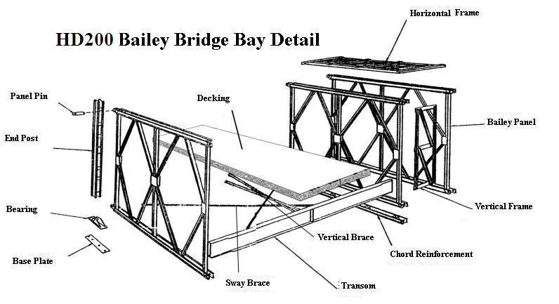 Hd200 Bailey Bridge Chord Reinforcement For Famous Truss