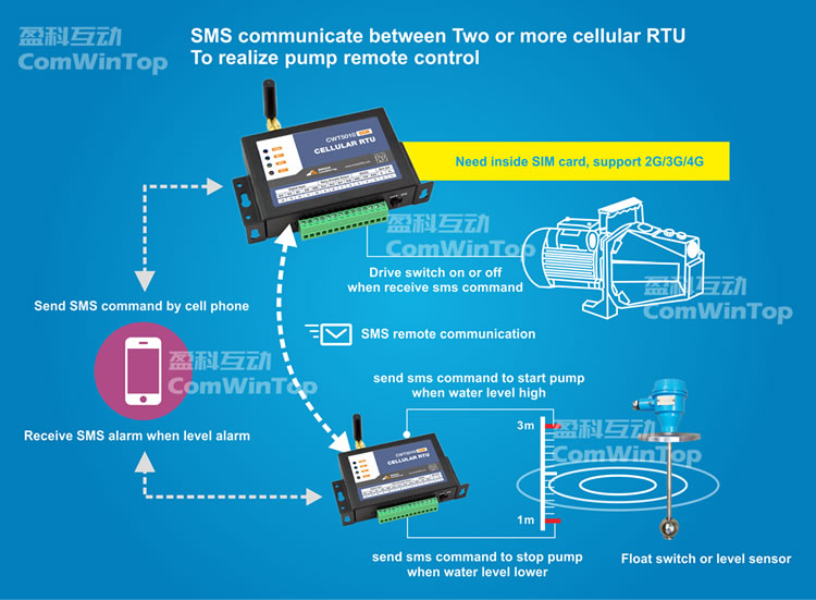 Shown With Modbus Rtu Connected Flow Power And Wireless Sensor Modbus