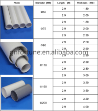 Full Form Pvc Pipe For Electrical Wiring - Buy Pvc Pipe ...