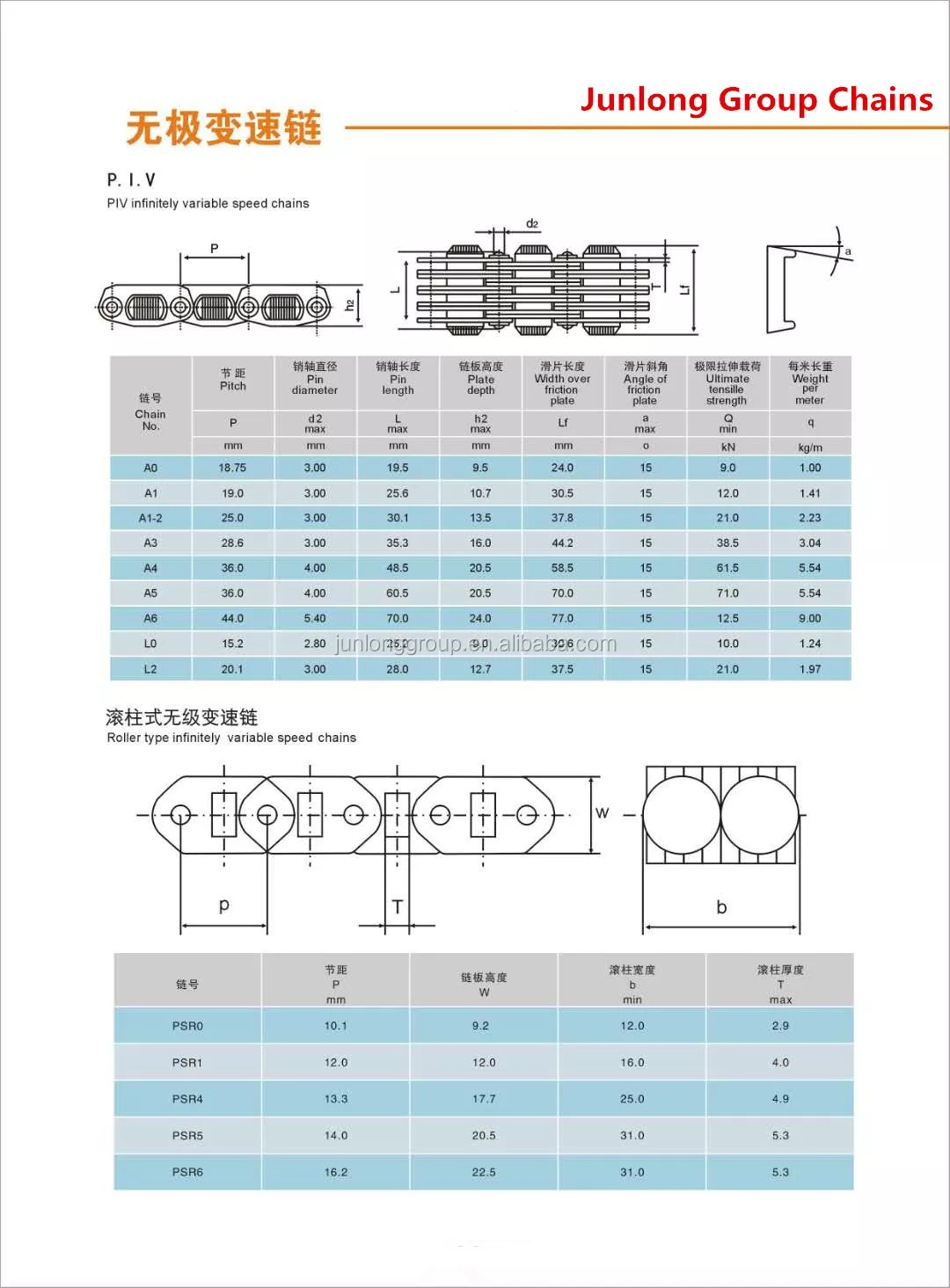 hight resolution of psr5 roller type infinitely variable speed transmission chain